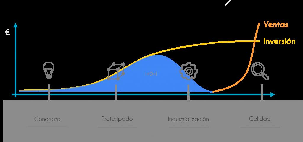 Como se desarrolla un nuevo producto 5