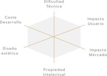 empresa de diseño de prototipo